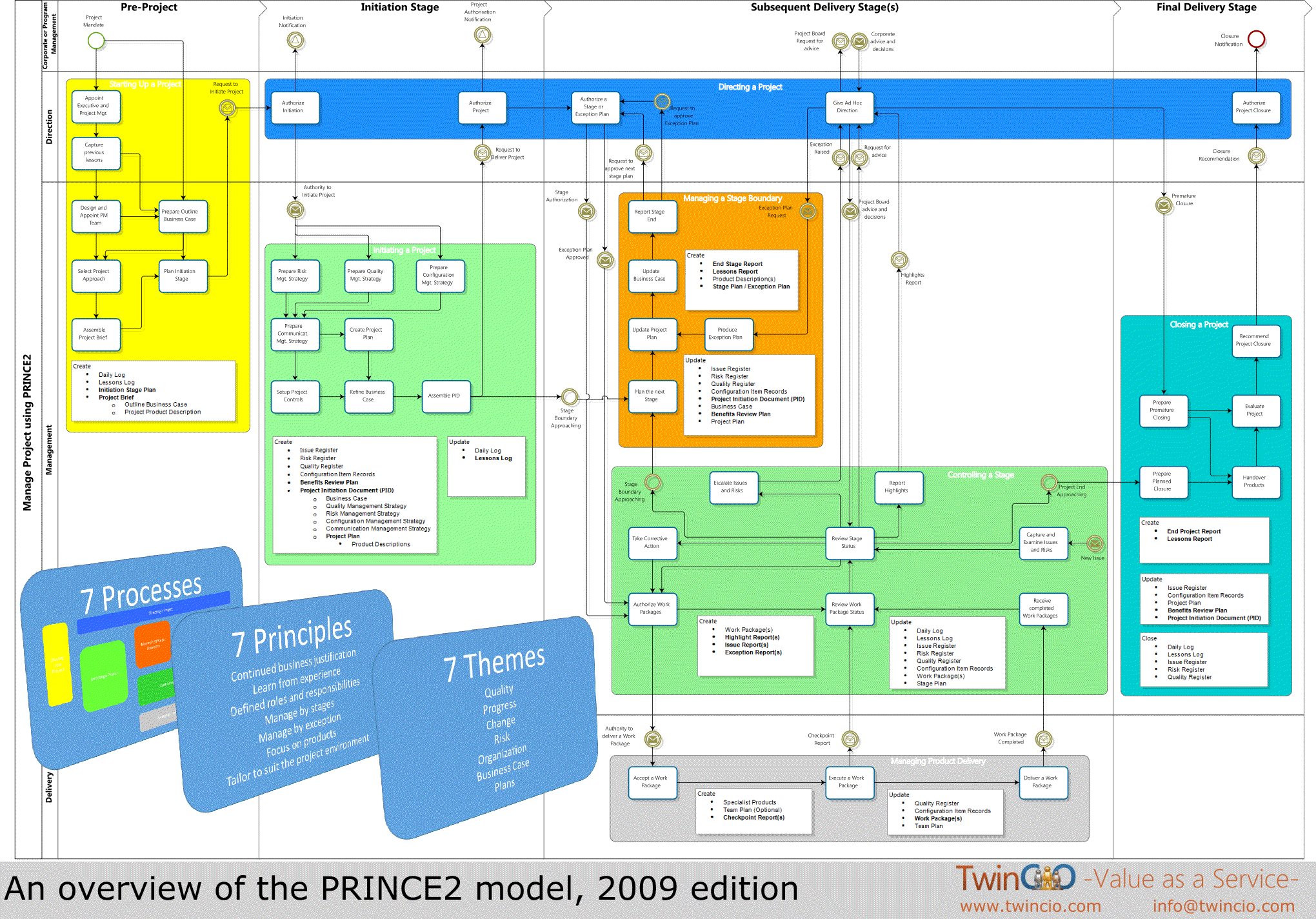 Prince2 projectroom poster twincio for Prince2 project plan template free